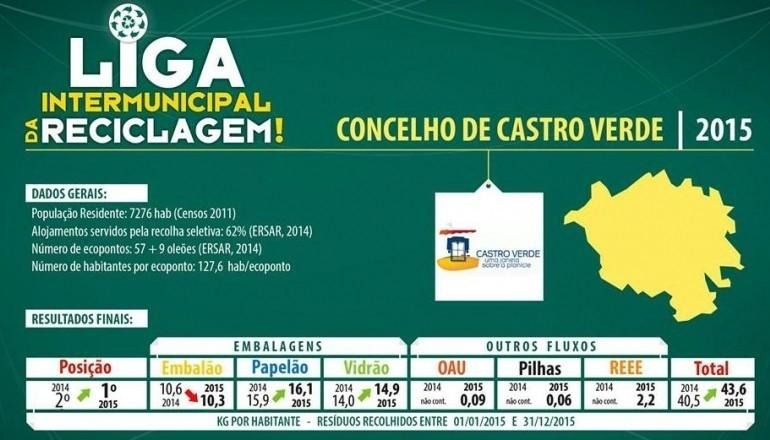 reciclagem Castro Verde