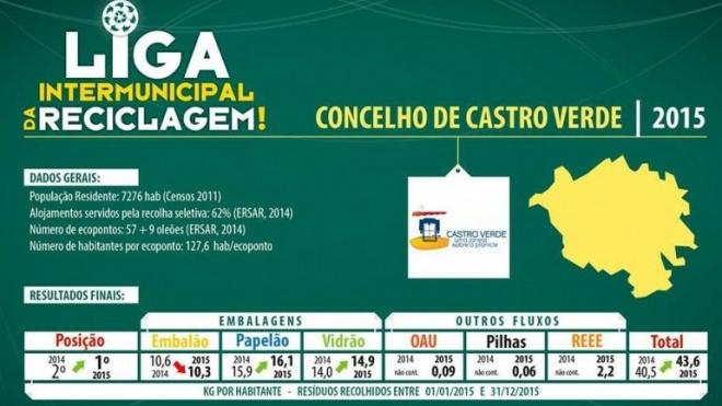 Castro Verde líder na reciclagem