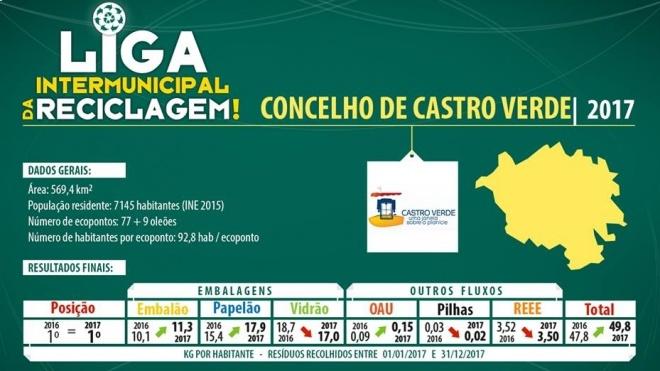 Castro Verde o município que mais reciclou em 2017