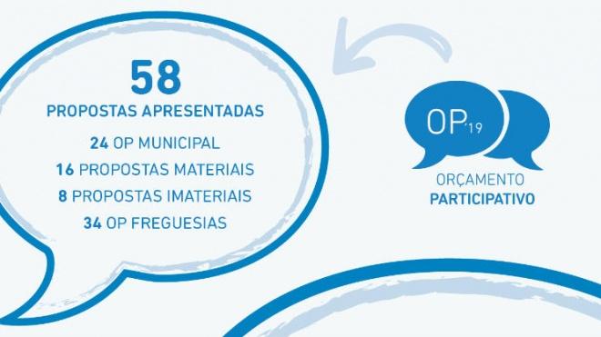 Odemira: OP com 58 propostas