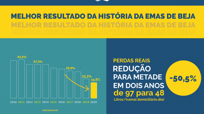 EMAS de Beja cumpre objetivo de redução de perdas