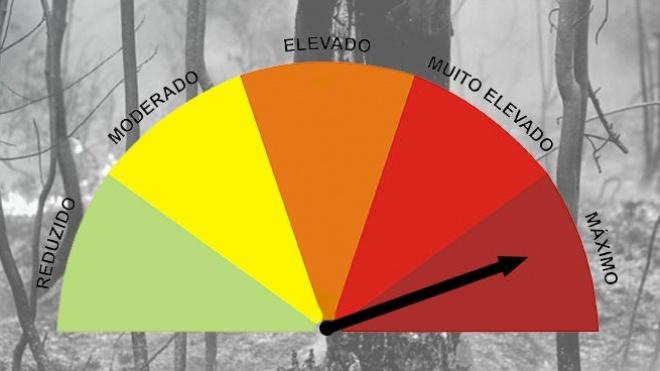 Incêndios: distrito de Beja com Alerta Especial de Nível Vermelho
