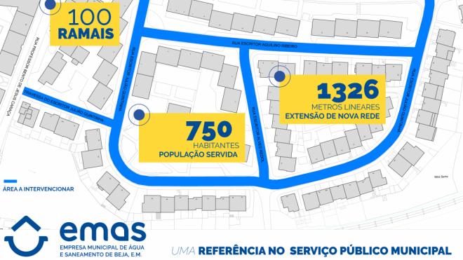Remodelação da rede de águas do Bairro Mira Serra